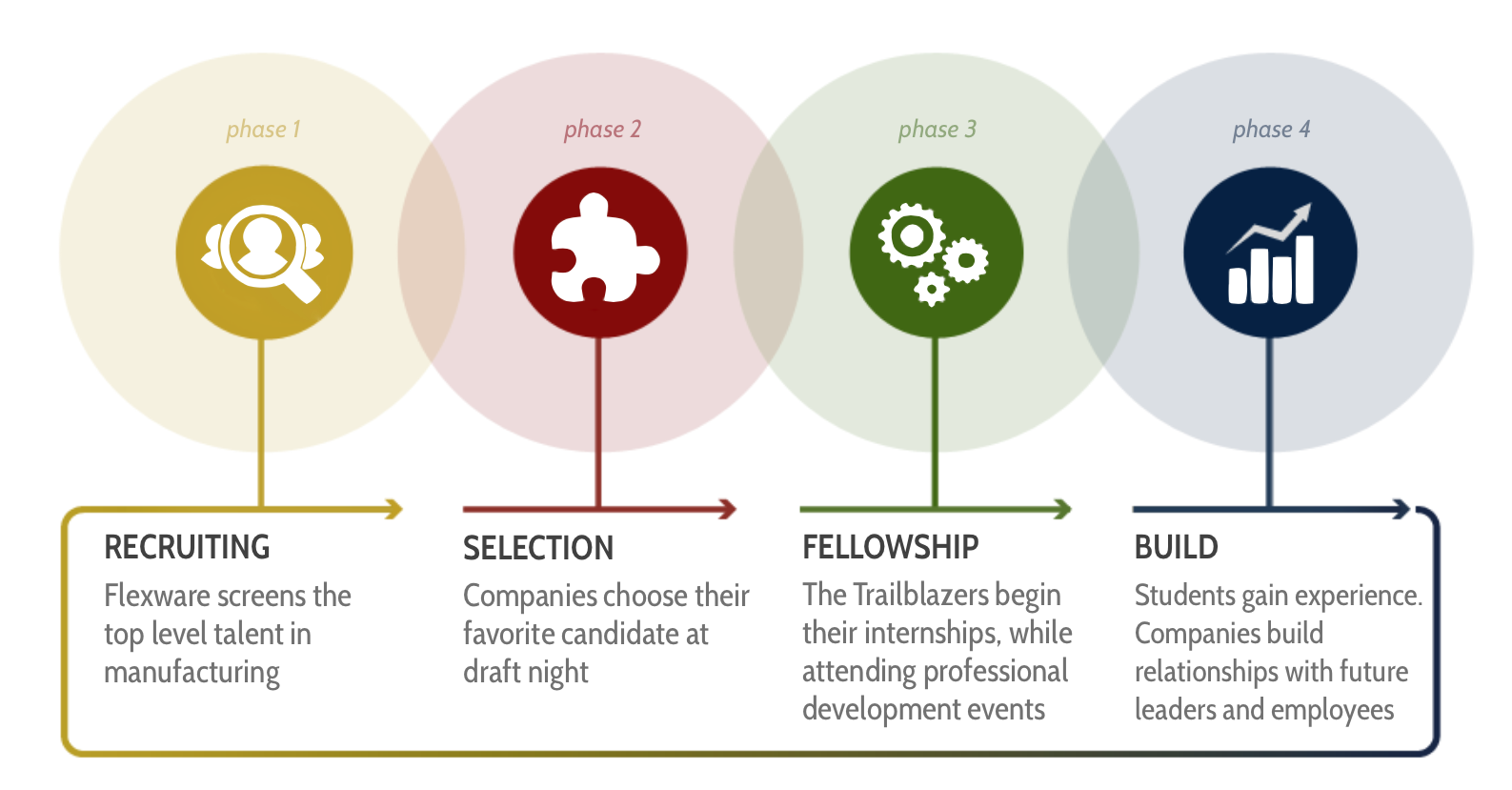 Trailblazers-How-It-Works-Process[1]
