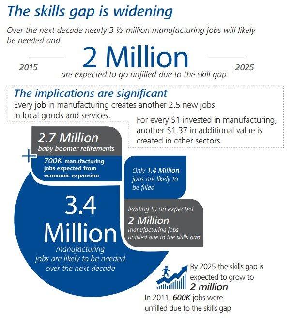 manufacturing-skills-gap
