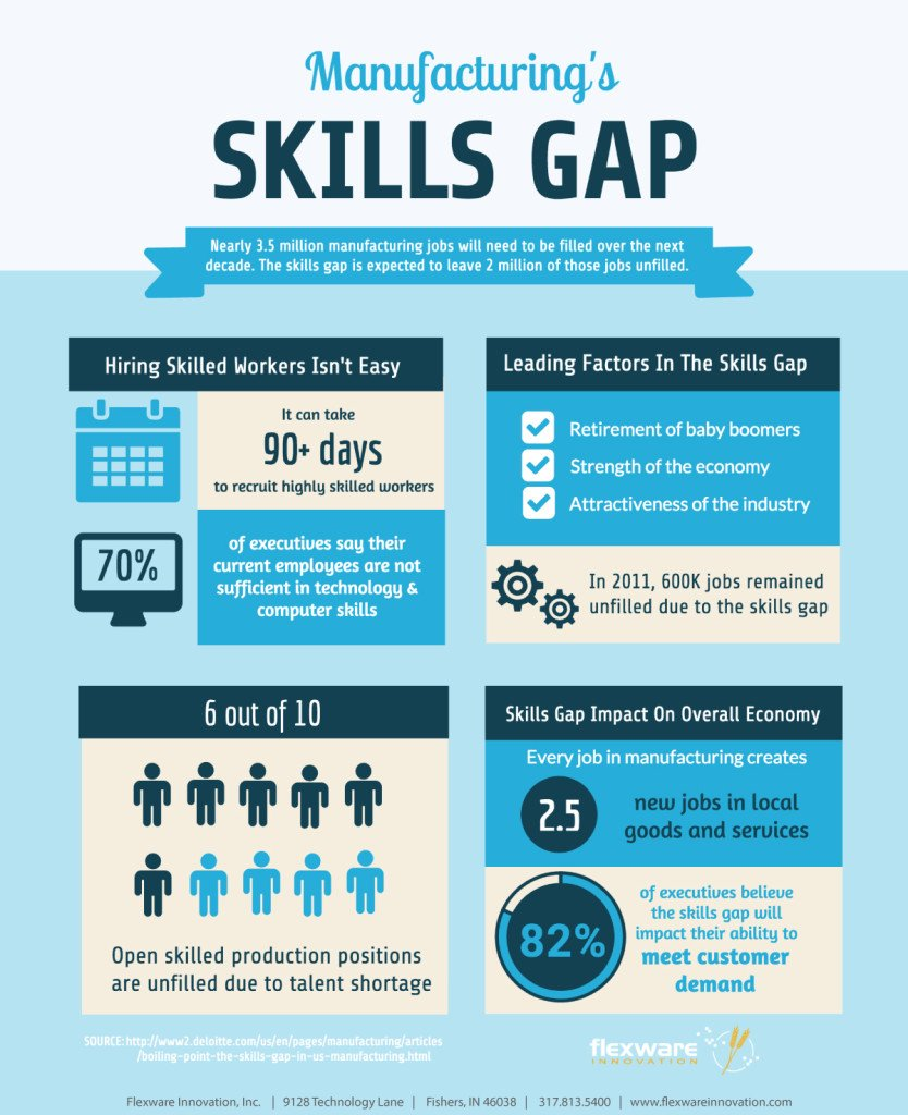 Flexware_infographic_skills_gap (1)