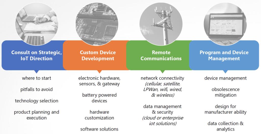 Internet of Things (IoT) | Flexware Innovation